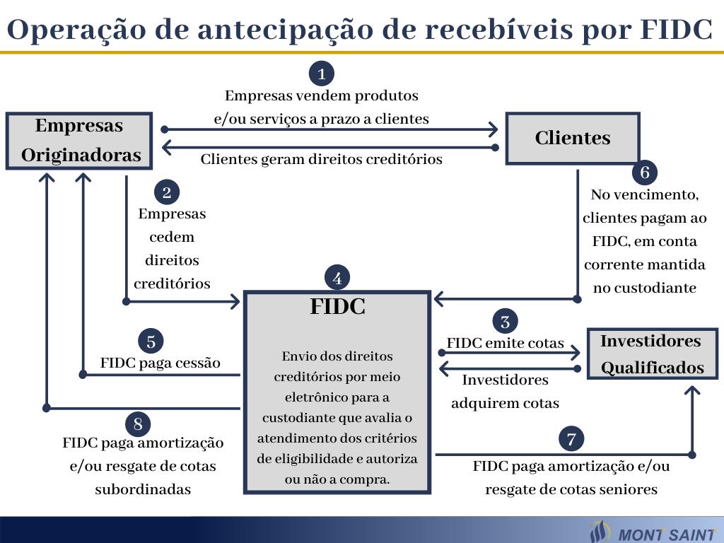 Ver a imagem de origem FIDCs